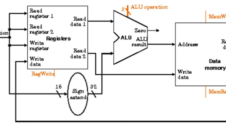 Computer-Architektur Hausaufgabe Lösung