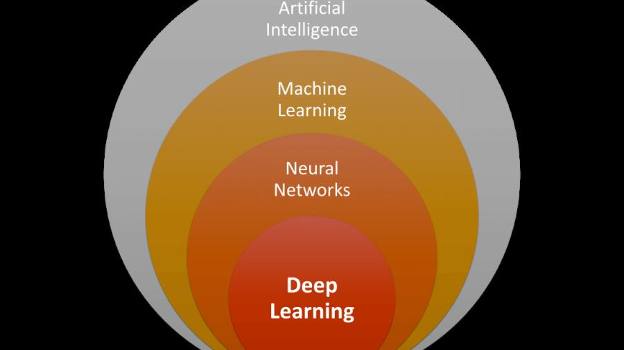 Deep Learning in nur 6Wochen lernen