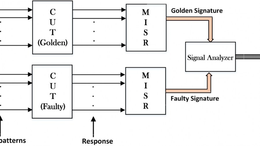 Online Built-In Self-Test Architecture for Automated Testing of a Solar Tracking Equipment