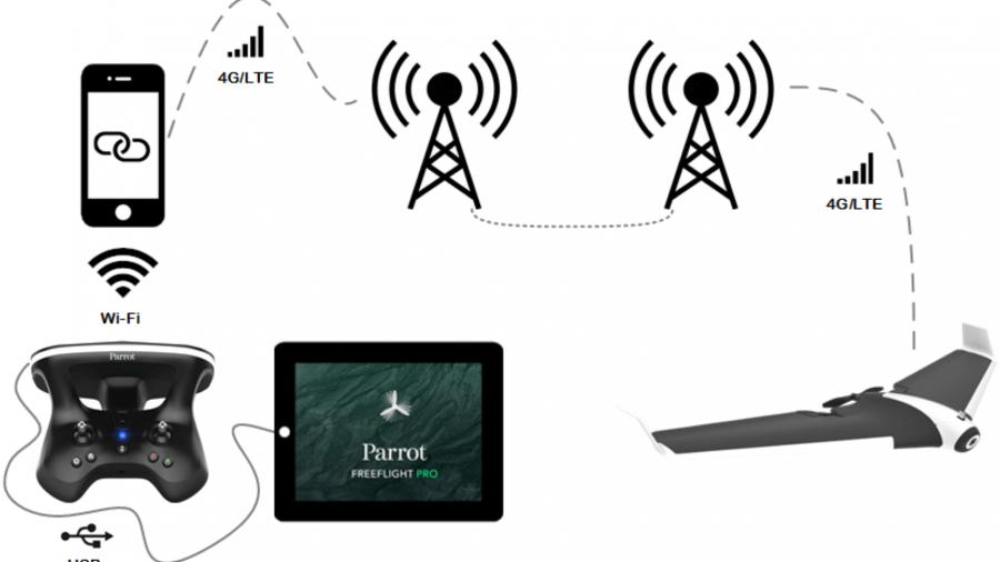 Überlegungen zum Bau einer solarbetriebenen Drohne zur Aufdeckung illegalen Holzeinschlags