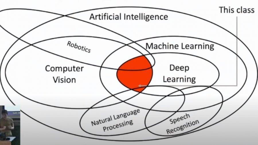 Einführung in tiefes Lernen für Computer Vision